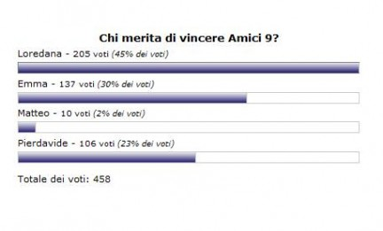 I risultati del nostro sondaggio: chi merita di vincere Amici?