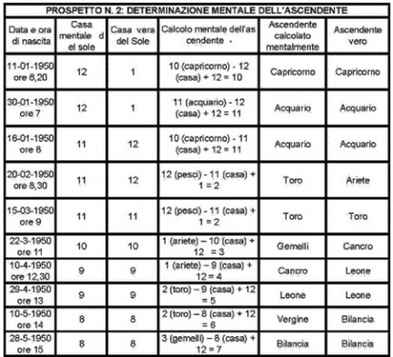 Calcolare ascendente zodiacale online dating