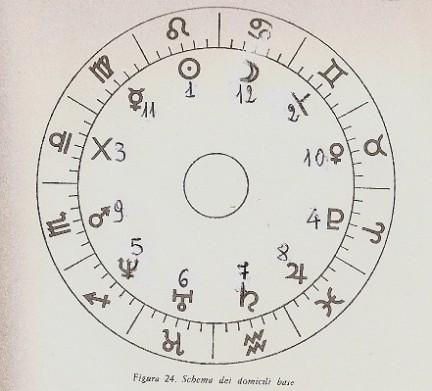 Schema domicili base con numero
