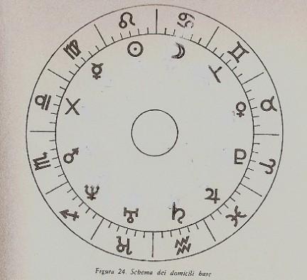 Schema dei domicili base di L. Morpurgo