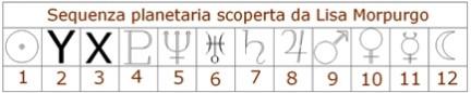 Sequenza planetaria inventata da Lisa Morpugo