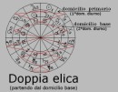 Disegni di astrologia scientifica