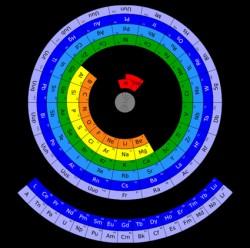 Sapete cosa sono i mesofatti - Quali sono i metalli nella tavola periodica ...