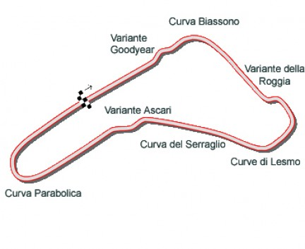 Piantina del Circuito di Monza