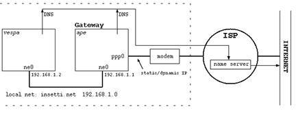 dns server software, dns servers, domain name system, dynamic dns name