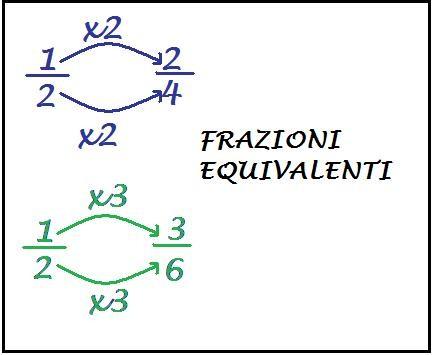 frazioni equivalenti