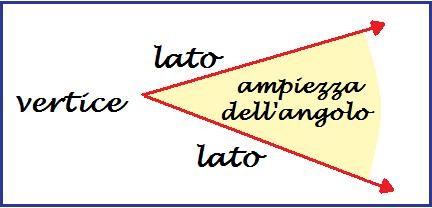 definizione di angolo