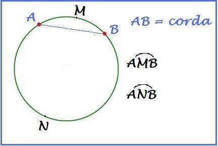 arco di una circonferenza