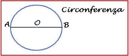 diametro della circonferenza