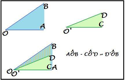 differenza di due angoli