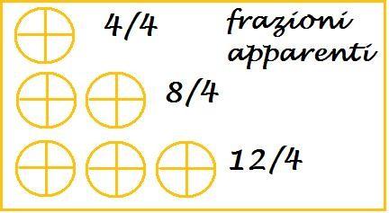 frazioni apparenti