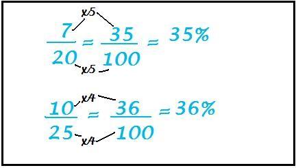 frazioni e percentuali