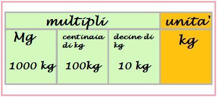 multipli del chilogrammo