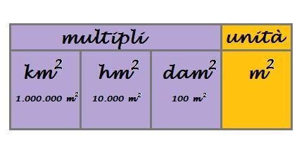 multipli del metro quadrato