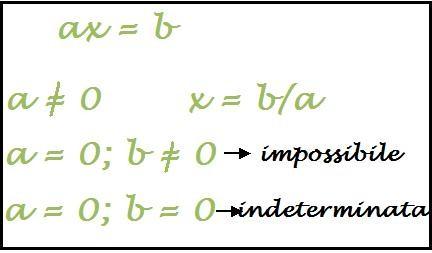 possibili soluzioni di un'equazione