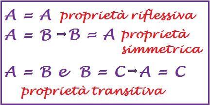 proprietà matrici uguali