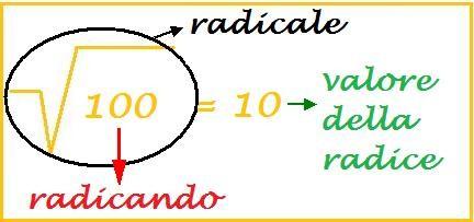 radicale, radicando, valore della radice