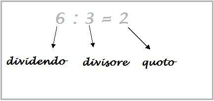 termini della divisione