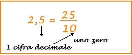 traformare un numero decimale in frazione