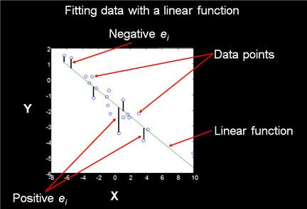 regresssione lineare,matlab regressione,fitting matlab, matlab mac, matlab scarto