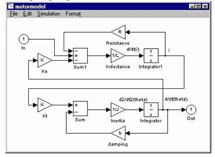 simulink signal processing, simulink simulation, simulink workspace, stateflow simulink, the mathworks simulink, tutorial simulink