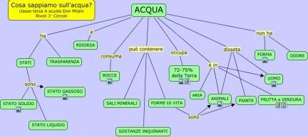 mappe concettuali: l'acqua