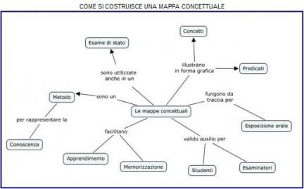 mappe concettuali pronte da