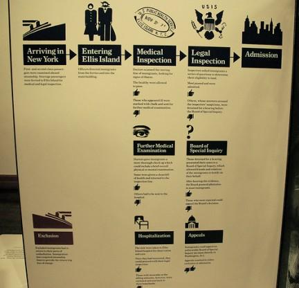 Ellis Island- Procedere per entrare nel suolo Americano